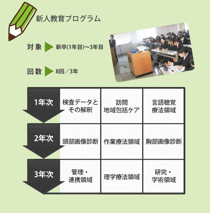 新人教育プログラム